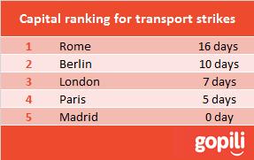 capital ranking