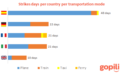 transport strikes per country