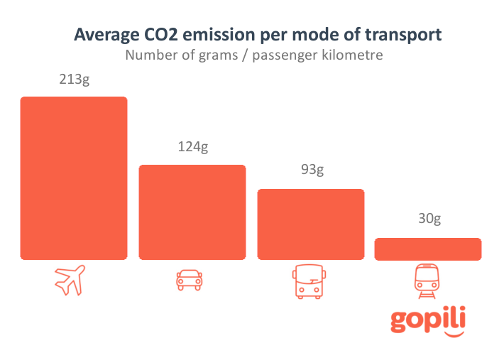CO2 emissions per mode of transport