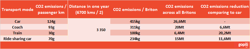 transport CO2 emissions