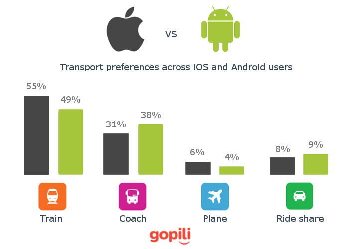 travel preferences of ios vs android users in uk gopili uk