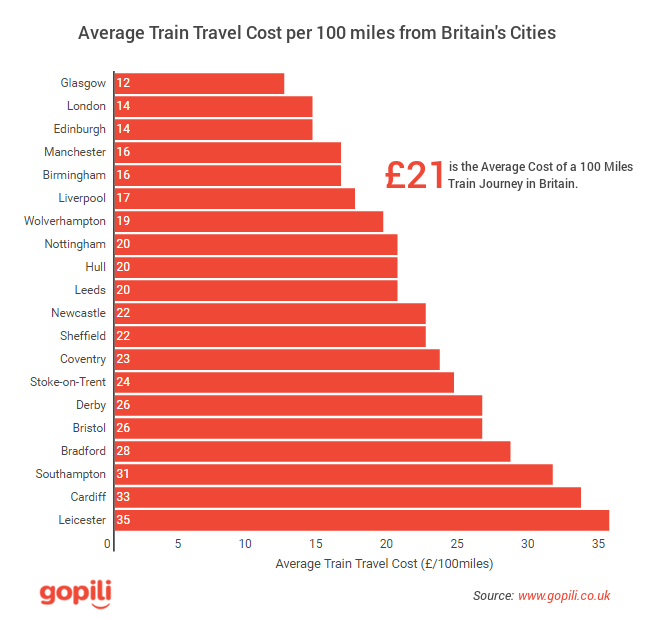 Average train travel costs from Britain cities