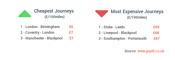 Cheapest and most expensive train journeys