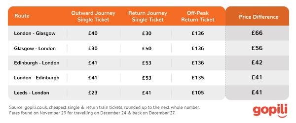 compare_train_tickets