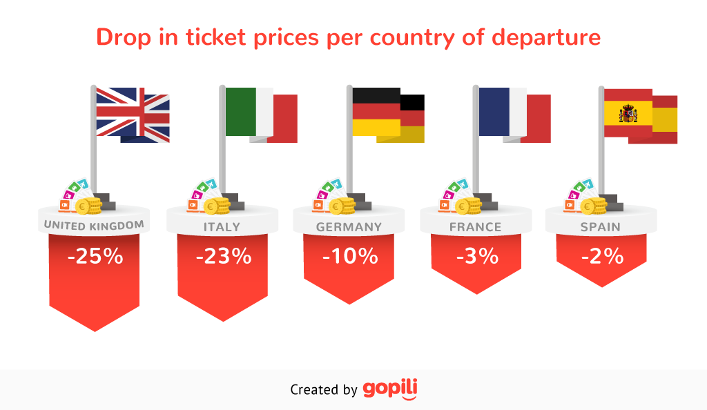 Drop in ticket prices per country of departure