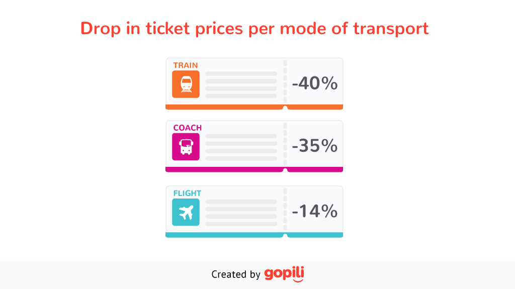 Drop in ticket prices per mode of transport