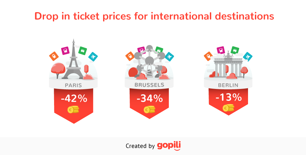 Ticket prices for international destinations