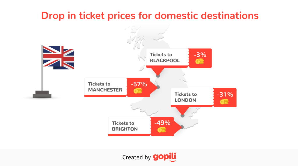 Drop in ticket prices for domestic destinations